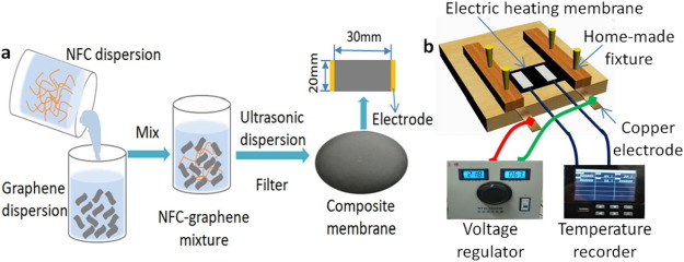 The use of nanofibrillated cellulose to fabricate a homogeneous and