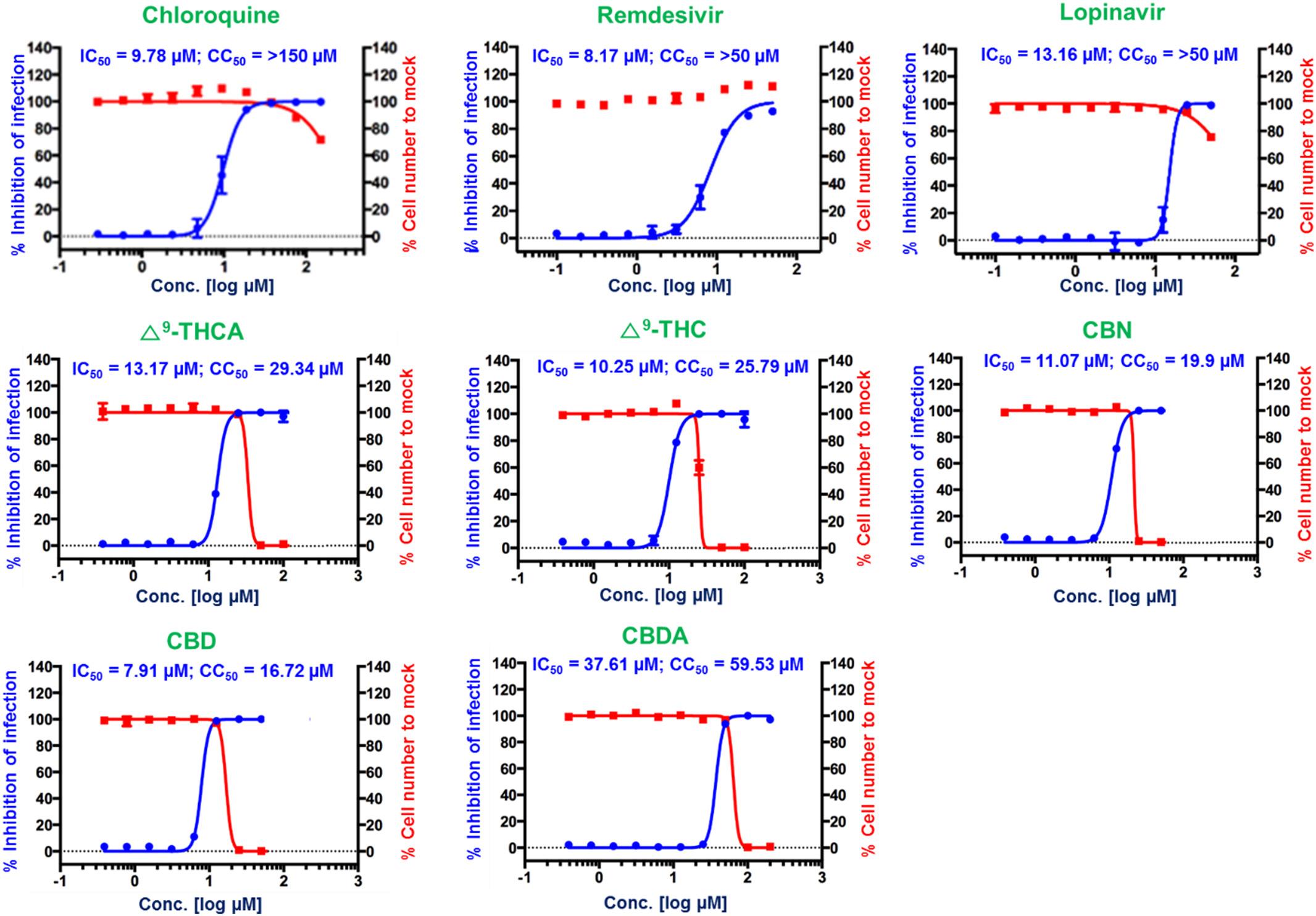 Analisi curva dose-risposta lopinavir chloroqine remdesivir e cannabinoidi