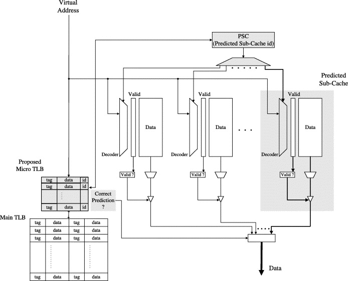 Pp Cache A Partitioned Power Aware Instruction Cache Architecture