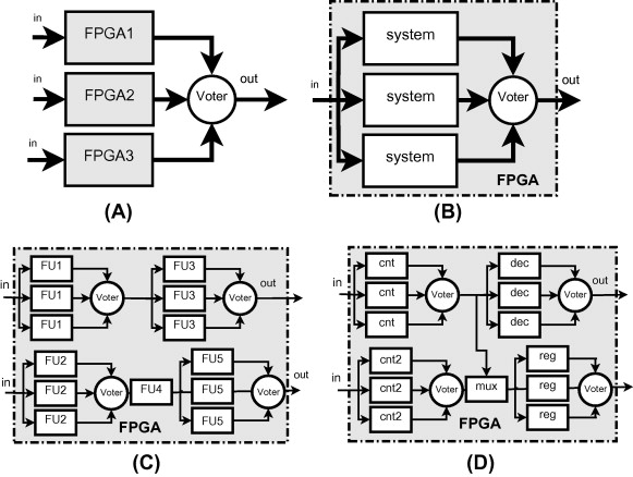 Fault tolerant system design and SEU injection based testing