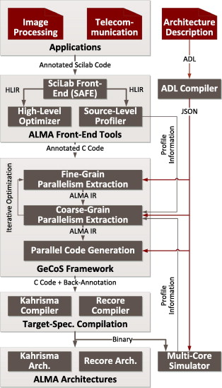 Compiling Scilab to high performance embedded multicore