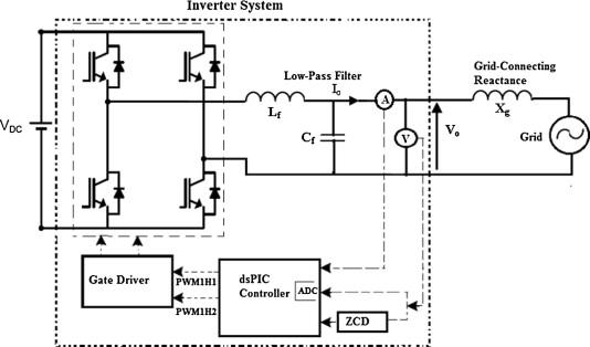 A dsPIC based novel digital sinusoidal pulse-width