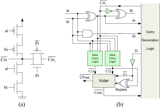 A Novel Self Checking Carry Lookahead Adder With Multiple Error
