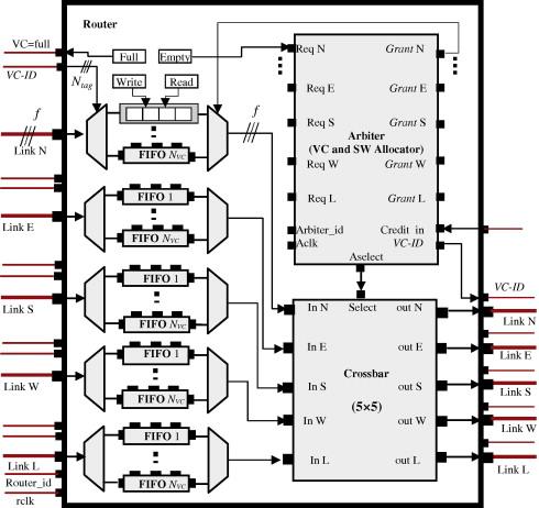 Statically adaptive multi FIFO buffer architecture for