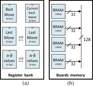 Performance and energy efficiency analysis of a Reversi player for