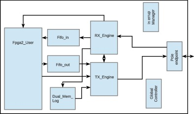 FPGA-GPU communicating through PCIe - ScienceDirect