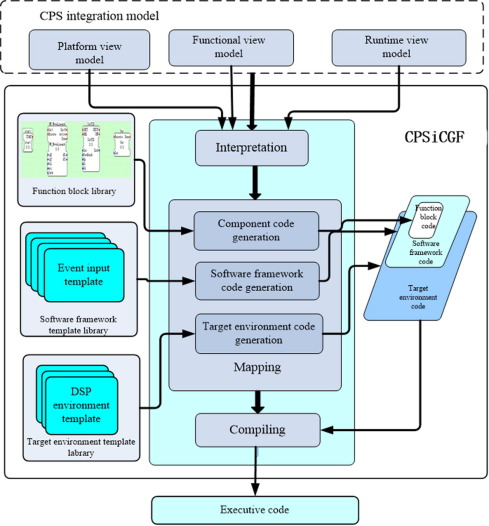 CPSiCGF: A code generation framework for CPS integration modeling ...