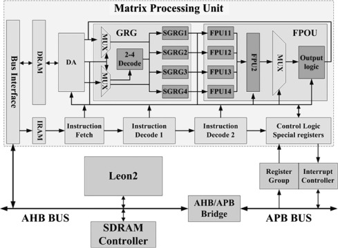 Matrix computing coprocessor for an embedded system