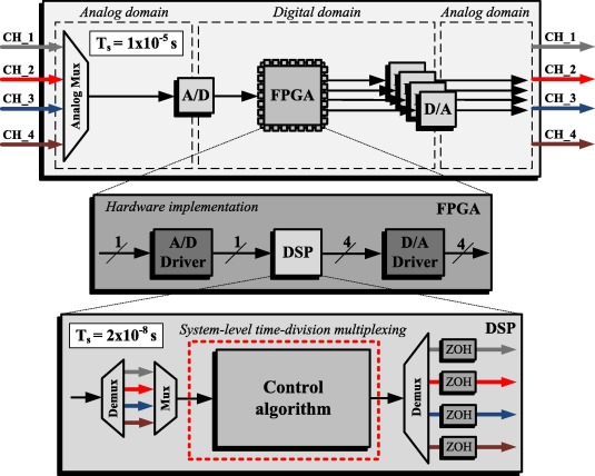 A single chip FPGA-based solution for controlling of multi-unit PMSM on