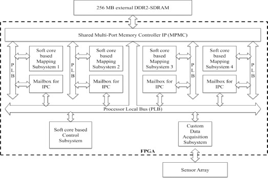 Computational architectures for sonar array processing in