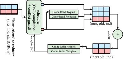 Random access schemes for efficient FPGA SpMV acceleration