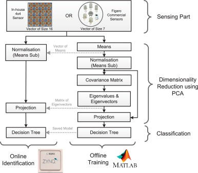 Electronic nose system on the Zynq SoC platform - ScienceDirect