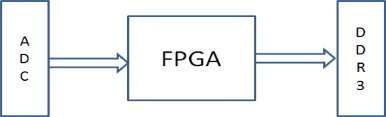 High Speed Fpga Based Data Acquisition System Sciencedirect