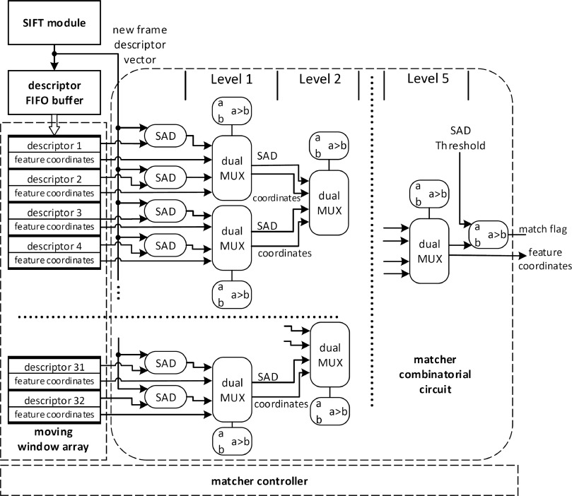 FPGA accelerator for real-time SIFT matching with RANSAC support