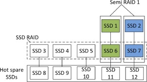 Reliability and performance enhancements for SSD RAID - ScienceDirect