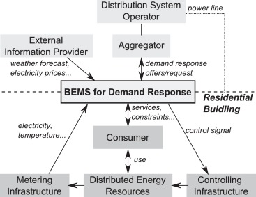 Implementation of a building energy management system for