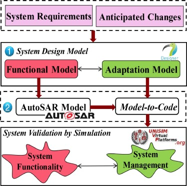 Safe adaptation of vehicle software systems - ScienceDirect