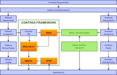 CONTREX: Design of embedded mixed-criticality CONTRol systems under