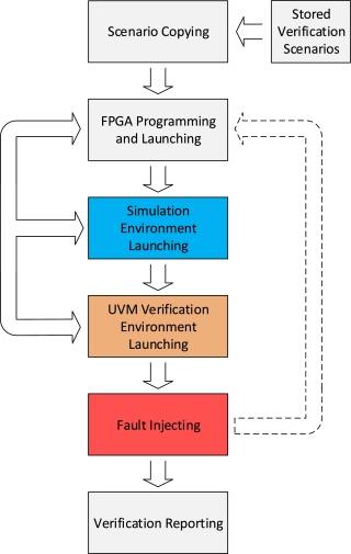Functional verification based platform for evaluating fault