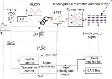 An FPGA-based controller for a 77 GHz MEMS tri-mode automotive radar