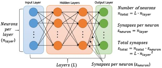 Energy proportional streaming spiking neural network in a
