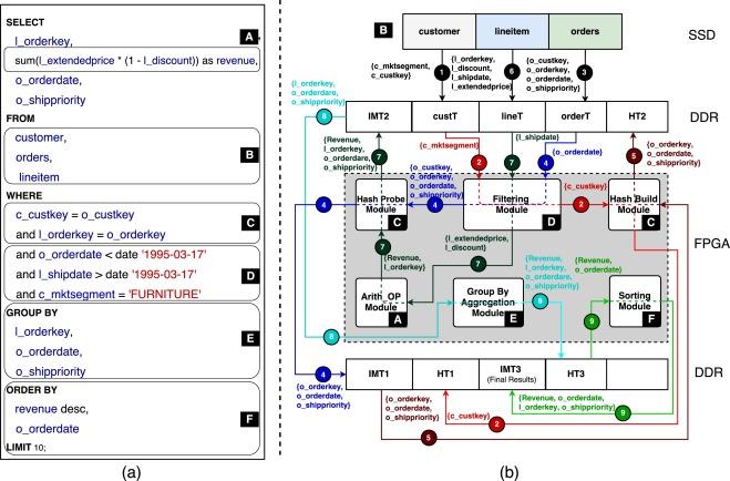 AxleDB: A novel programmable query processing platform on
