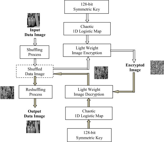 Lightweight chaotic image encryption algorithm for real-time