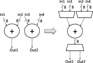 XSG-based HLS flow for optimized signal processing designs