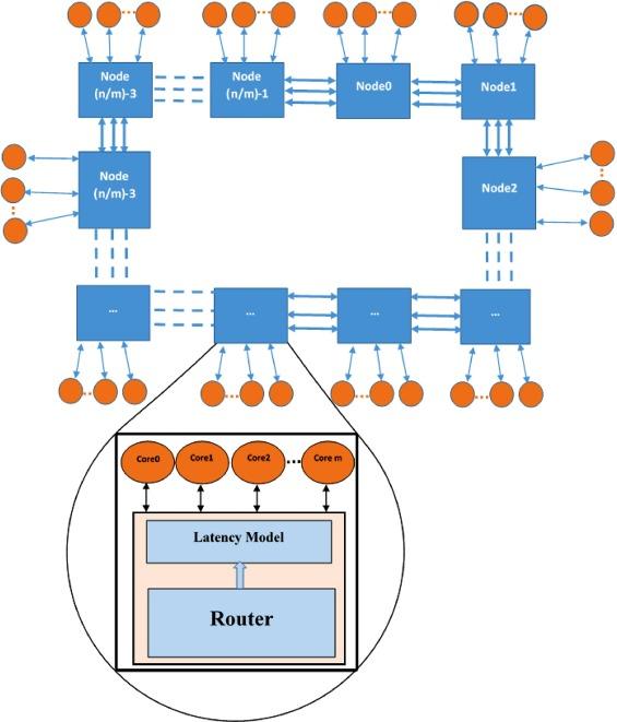 FBNoC: FPGA-based network on chip emulator for full-system