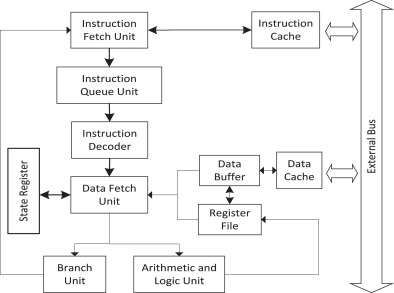 A hardware-oriented object model for Java in an embedded