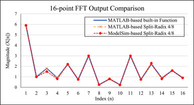 Towards design and automation of a scalable split-radix FFT