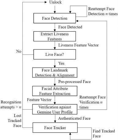 Continuous face authentication scheme for mobile devices