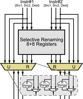 A low-cost synthesizable RISC-V dual-issue processor core leveraging