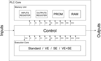 Enhanced architecture for programmable logic controllers