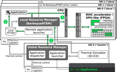 Exploring manycore architectures for next-generation HPC