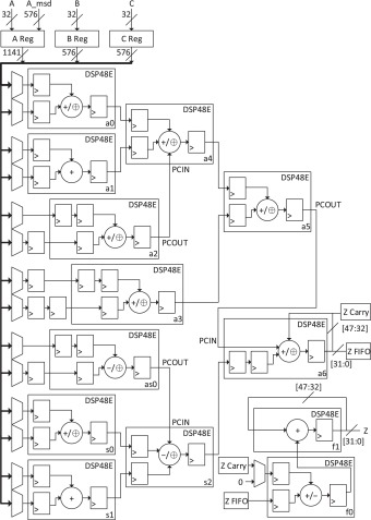 Flexible Elliptic Curve Cryptography Coprocessor Using Scalable