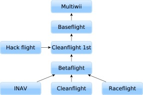 A survey of Open-Source UAV flight controllers and flight