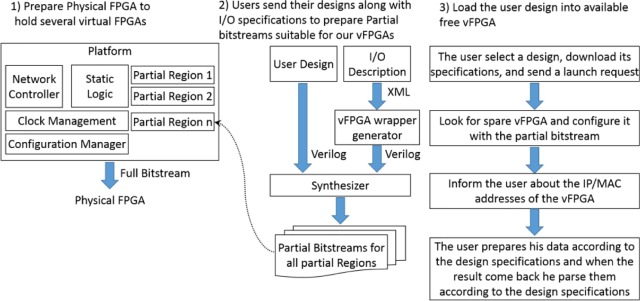 A platform for FPGA virtualization in clouds and data