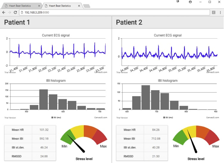 Designing a low-cost real-time group heart rate monitoring system