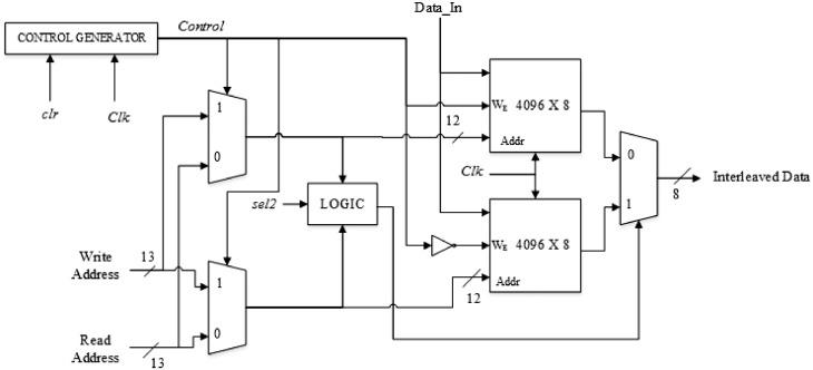 Reconfigurable address generator for multi-standard interleaver