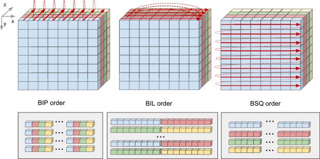CubeDMA – Optimizing three-dimensional DMA transfers for