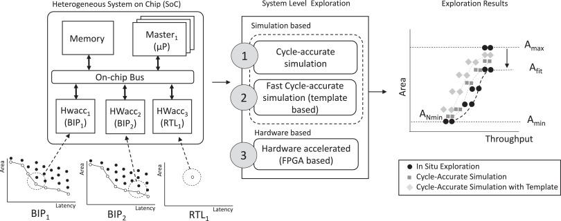 Design space exploration of heterogeneous MPSoCs with