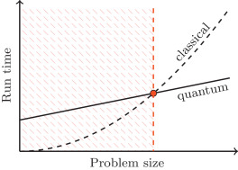 Advantages of a modular high-level quantum programming framework