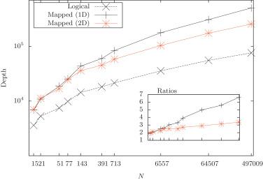 Advantages of a modular high-level quantum programming