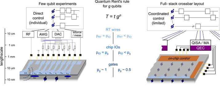 Rent's rule and extensibility in quantum computing