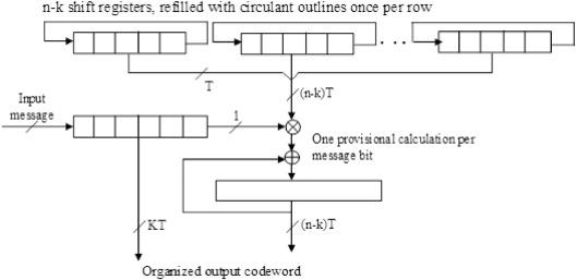 Energy efficient low density parity check scheme for body