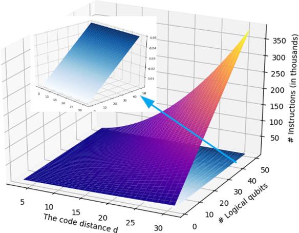 A control microarchitecture for fault-tolerant quantum