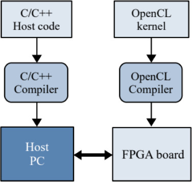 Fpga Based Implementation Of A Chirp Signal Generator Using An Opencl Design Sciencedirect