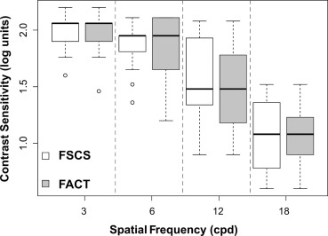 Visual Acuity And Contrast Sensitivity Screening With A New Ipad Application Sciencedirect