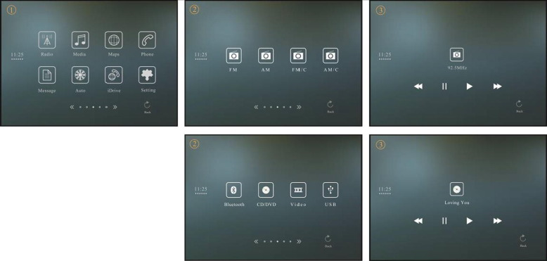 Effects of interface layout on the usability of In-Vehicle